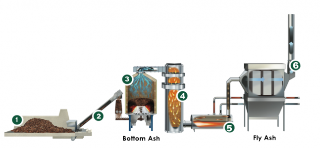 Biomass Gasification System Illustration